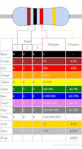 Standard 1 Resistor Values Chart Resistor Colour Code