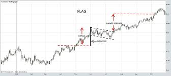 Technical Analysis Stock Charts Flags Pennants