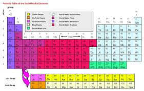 PERIODIC TABLE REACTIVITY | Periodic Table
