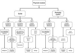 Risk For Malignancy Of Thyroid Nodules Comparative Study