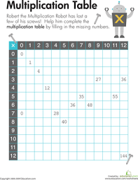 Multiplication Chart Worksheet Multiplication Table 1 12 Worksheet Education Com