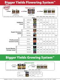 Veg Bloom Feed Chart How To Use The Advanced Nutrients Feeding Chart