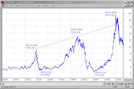 Dow Vs Silver Chart Dow Gold Ratio Posed For Another Leg Down Mining Com