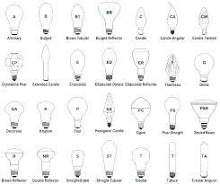 Light Bulb Types Chart Golegilo Club