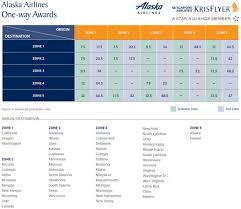 Capital One Redemption Chart Best Ways To Redeem Capital One Miles For Domestic Flights