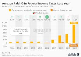 Chart Amazon Paid 0 In Federal Income Taxes Last Year
