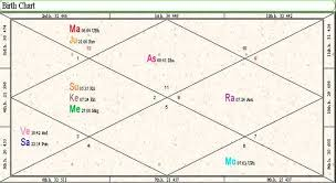 My Vedic Astrology Chart Vedic Birth Chart Planetary Positions Significance And
