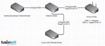 how do i setup additional access points fusion wifi social wifi block diagram of wifi at Switch Network Diagram Router Access Point