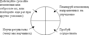 Дипломная работа на тему Разработка предложений по эффективному  Графическое описание проекта представлено на рисунке 4
