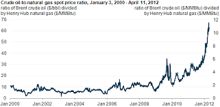 Brent Spot Price Chart Price Ratio Of Crude Oil To Natural Gas Continues To