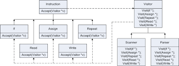 Visitor Design Pattern New Introduction To The Visitor Pattern
