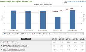 Singtel Price Chart Is There Still Value Left In Singtel Insideinvest