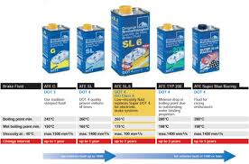 Brake Fluid Comparison Chart Ate Type 200 Amber Brake Fluid