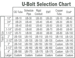 J Bolt Size Chart Dimensions Bolts