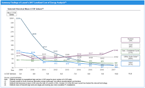 Energy Cost Chart Lazard Com Levelized Cost Of Energy 2017