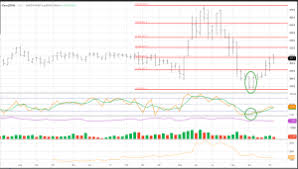 Corn Spread Charts Charts Archives Darin Newsom Analysis