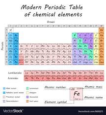 Parts Of Periodic Table Periodic Table Of Chemical Elements