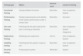 Types Of Software Testing Quality Assurance Quality Control And Testing Altexsoft