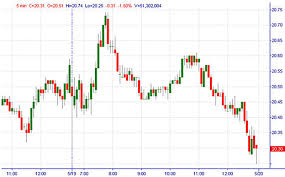 Trading 5 Minute Charts Best Picture Of Chart Anyimage Org