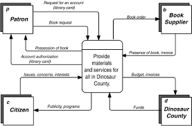 dependency diagrams   requirements analysis  from business views    context diagram