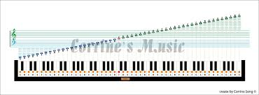 printable 88 key piano diagram wiring diagrams base Wiring Schematic Switch Symbols at Electic Piano Wiring Schematic Legend