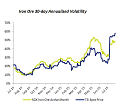 Charts Iron Ore Price Only Getting More Volatile Mining Com