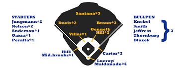 2016 Zips Projections Milwaukee Brewers Fangraphs Baseball