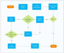 Process Stream Maps Werry Workforce