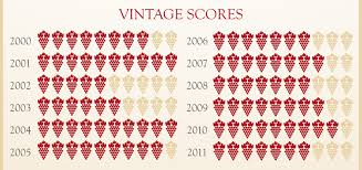 wine aging chart rioja wine guide wine regions guides wine world news