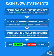cash statements what is a cash flow statement definition and explanation