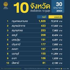เช็คด่วน 'โควิดวันนี้' 10 จังหวัดติดเชื้อสูงสุด กทม.ยอดพุ่ง1,826  จับตาปากน้ำ ชลบุรี สงขลา
