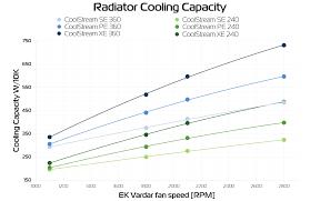 Radiator Output Chart Radiators Part 2 Performance Ekwb Com