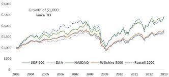 Nasdaq Vs Dow Chart Half The Time The Nasdaq Wins Every Time Seeking Alpha
