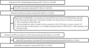 Adherence To Antiretroviral Therapy And Factors Affecting