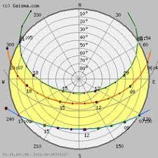 27 Best Sun Path Diagram Images Sun Path Sun Path
