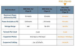 Ethernet Standards Chart Introducing The Planet Poe 171a 60 Injector W Advanced
