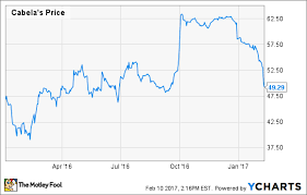 Heres Why Cabelas Incorporated Stock Climbed 26 In 2016