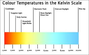 Chauvet Rgb Color Chart The Color Of White Chauvet Professional