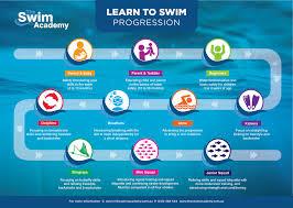 Swimming Progress Chart The Swim Academy Brisbane Lts Stroke Development