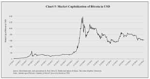 Bitcoin Value Chart 10 Years Bitcoin News Update Bitcoin Jacket