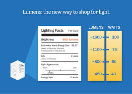 Led Vs Incandescent Lumens Chart Led Vs Cfl Bulbs Which Is More Energy Efficient