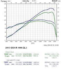 2013 Gsx R 1000 Zl3 Commemorative Dyno Results Suzuki Gsx