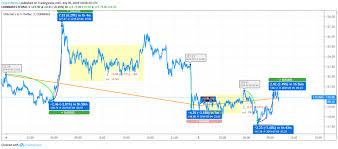 Litecoin Price Chart Today Litecoin Price Analysis Litecoin Ltc Under Pressure