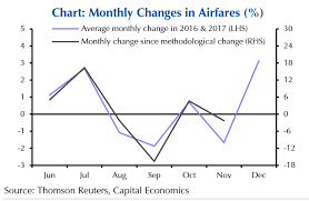 Monthly Cpi Chart Higher Airfares Could Push Up Canadian Cpi