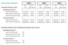 average cost of bathroom remodel 2013. Perfect Bathroom Estimate For Bathroom Remodel Full Image Average Cost Kitchen Bath  Cool How Much Does And Average Cost Of Bathroom Remodel 2013 O