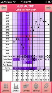 My Fertility Charts My Fertility Charts By Clocking Edge Llc