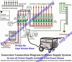 house distribution board wiring diagram how connect portable and Manufactured Home Wiring Diagram house distribution board wiring diagram how connect portable and