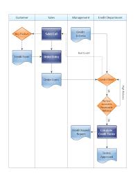 Cross Functional Flowcharts Cross Functional Process Map
