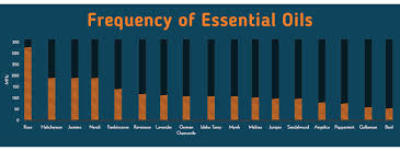 Essential Oil Frequency Chart Doterra How To Raise Or Lower Your Frequency