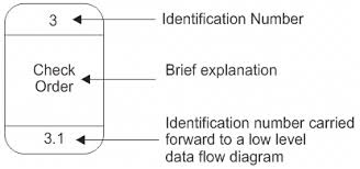 symbols used in data flow diagramsa process or task that is performed by the system